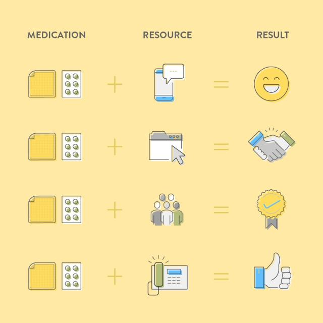 chart showing three columns titled medication, resource and results showing different combinations of medications and resources and how they lead to positive results